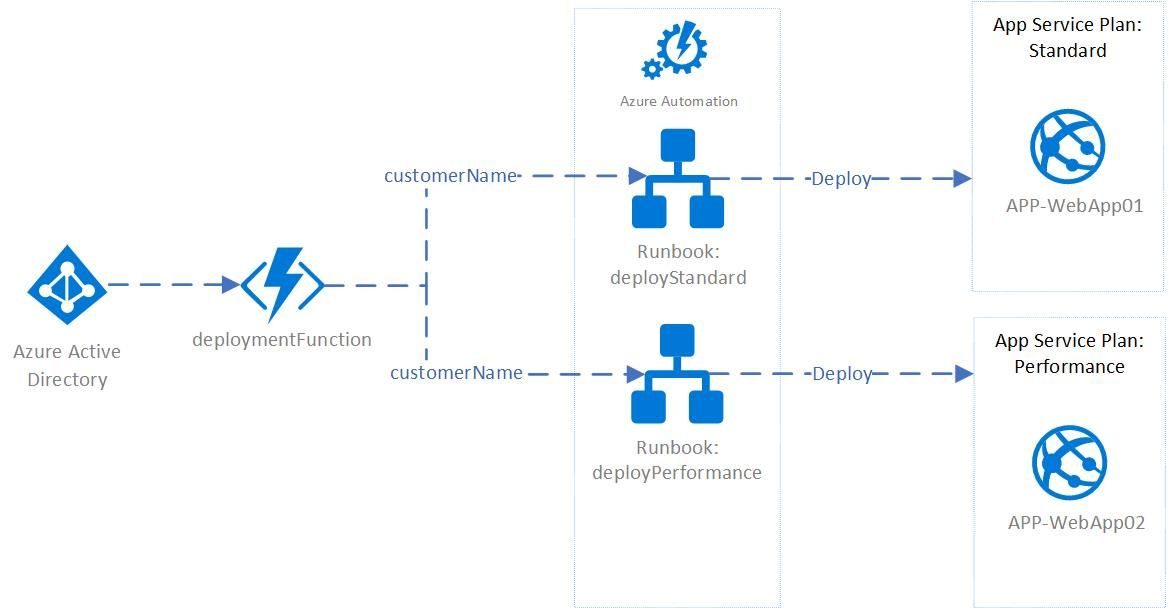 Azure Functions as an endpoint for your Automation Runbooks