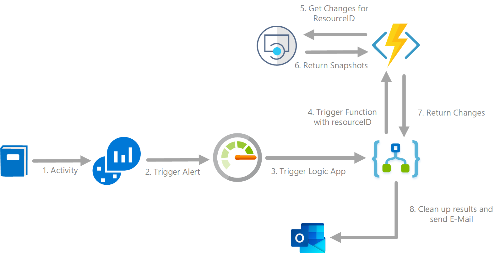 Automating change detection using Resource Graph and Change History