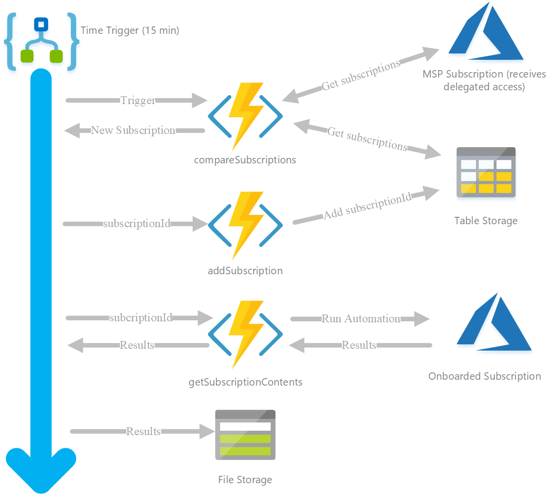 Azure Lighthouse - How to detect when access is delegated to you and automate your customer onboarding process